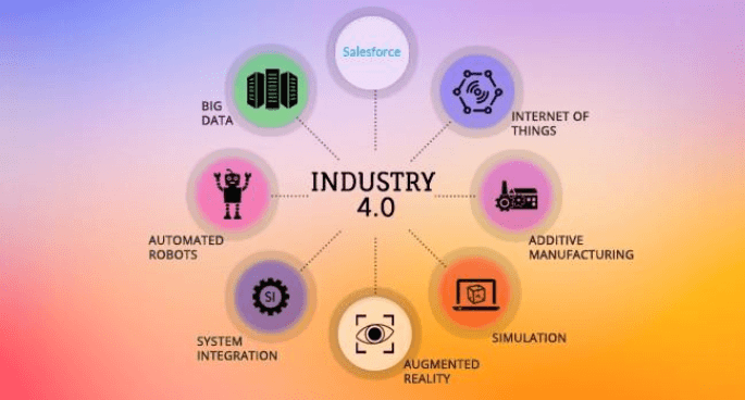 How Industry 4.0 Can Transform Your Salesforce-Powered Business
